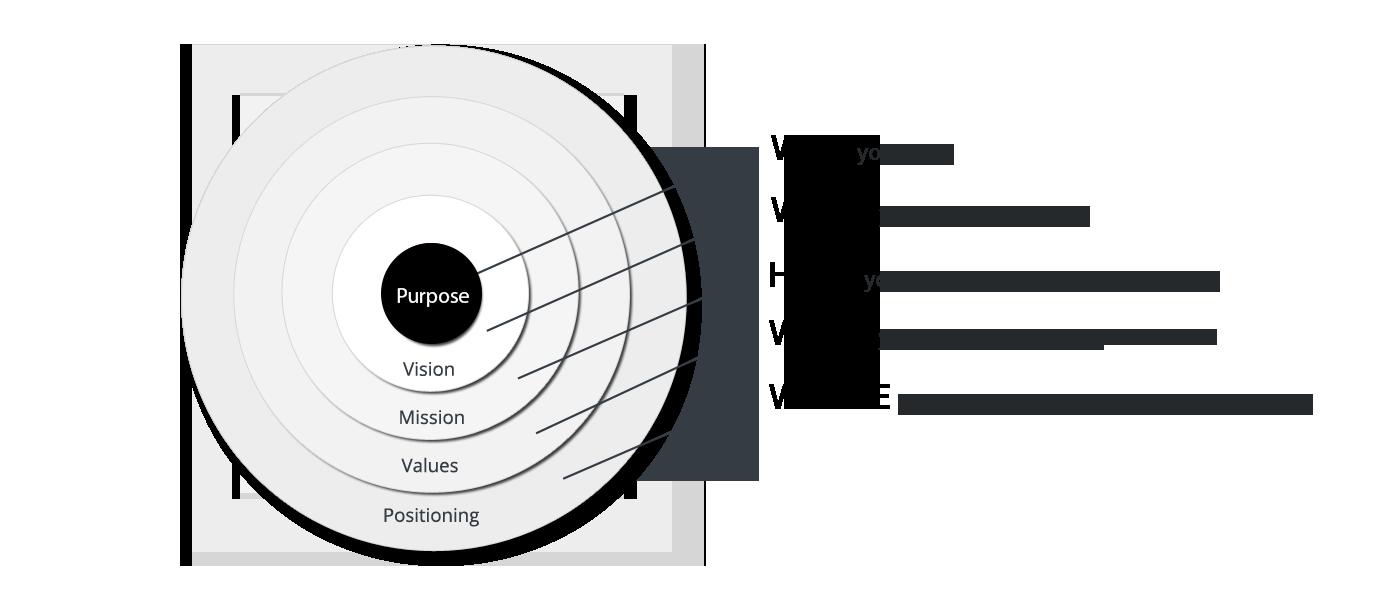 brand-purpose-diagram